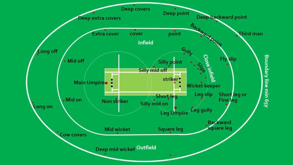 Campo do Críquete