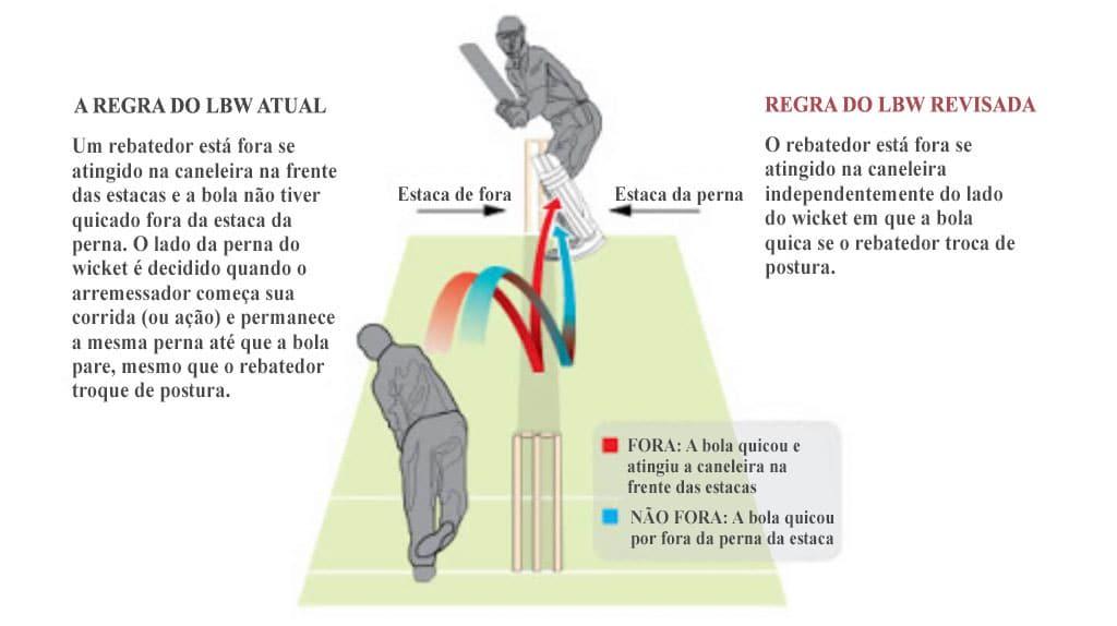Regra do LBW no críquete