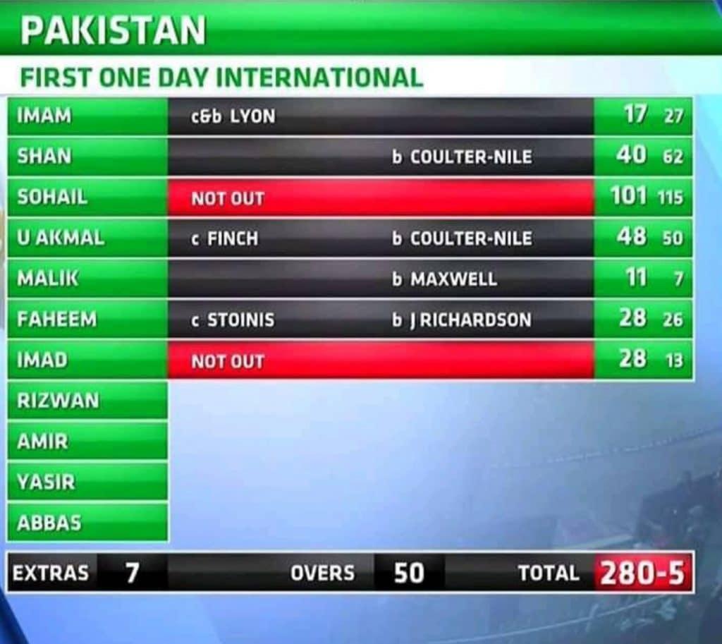 Cartão de pontuação de críquete - rebatedores