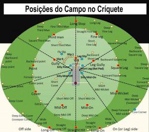 Posições no Campo do Críquete