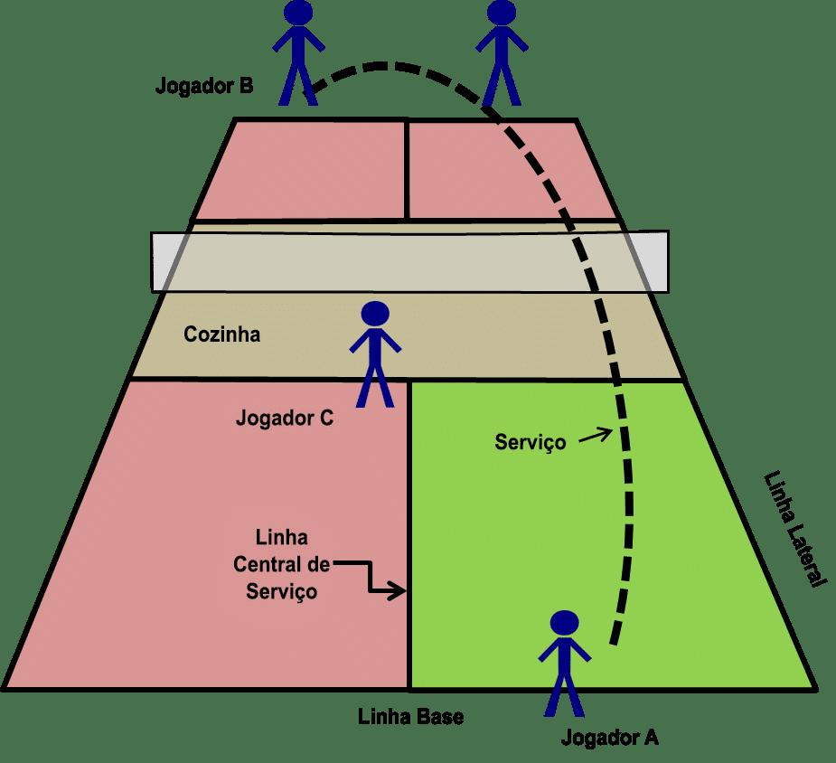 Sistema de pontução do Pickleball em duplas