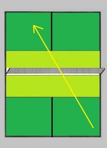 Pickleball sistema de pontução para partidas simples